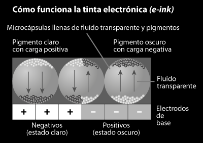Cmo funciona la tinta electrnica.